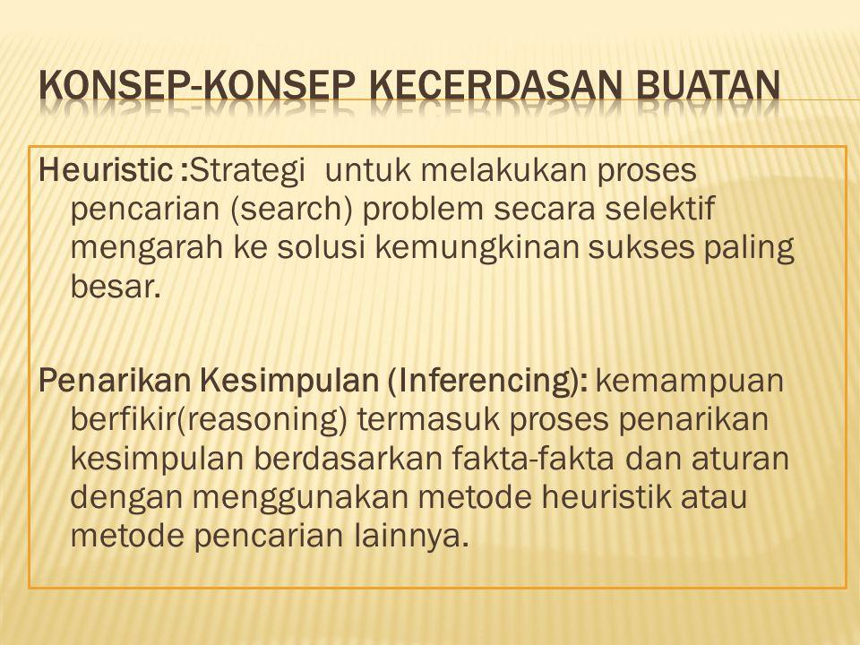 Heuristic :Strategi untuk melakukan proses pencarian (search) problem secara selektif mengarah ke solusi kemungkinan sukses paling besar. Penarikan Ke