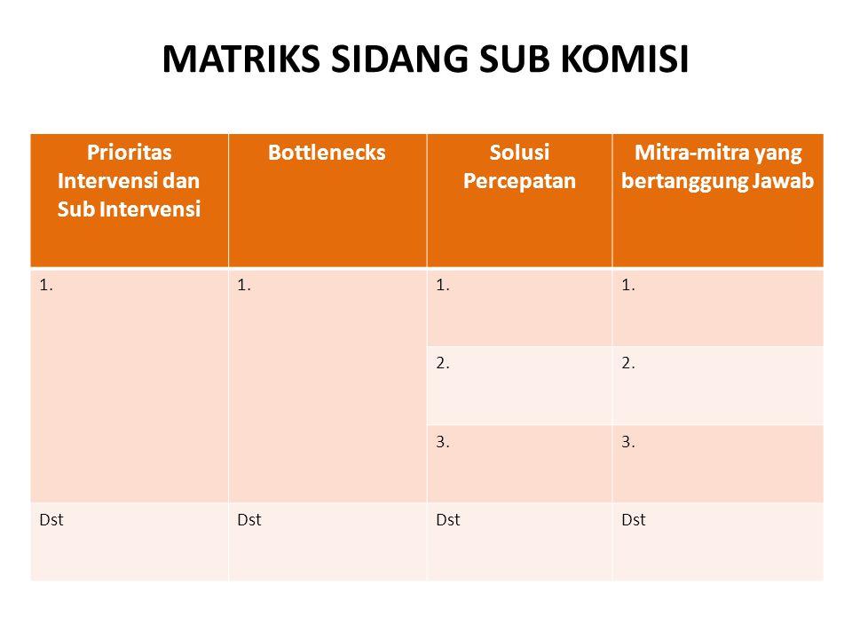 MATRIKS SIDANG SUB KOMISI Prioritas Intervensi dan Sub Intervensi BottlenecksSolusi Percepatan Mitra-mitra yang bertanggung Jawab 1. 2. 3. Dst