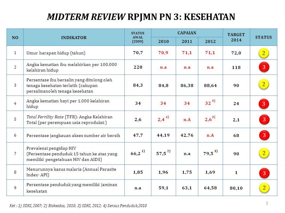 MIDTERM REVIEW RPJMN PN 3: KESEHATAN NOINDIKATOR STATUS AWAL (2009) CAPAIAN TARGET 2014 STATUS 201020112012 1 Umur harapan hidup (tahun)70,770,971,1 7