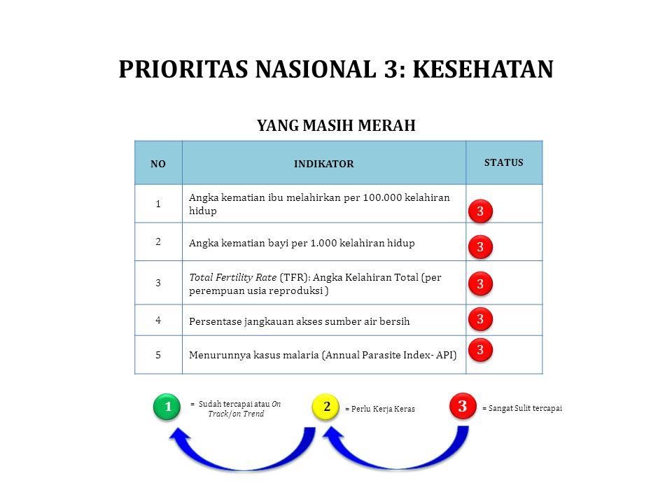 PRIORITAS NASIONAL 3: KESEHATAN YANG MASIH MERAH = Sangat Sulit tercapai 1 2 3 3 = Sudah tercapai atau On Track/on Trend = Perlu Kerja Keras NOINDIKAT
