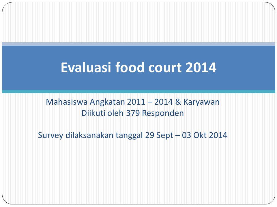Mahasiswa Angkatan 2011 – 2014 & Karyawan Diikuti oleh 379 Responden Survey dilaksanakan tanggal 29 Sept – 03 Okt 2014 Evaluasi food court 2014