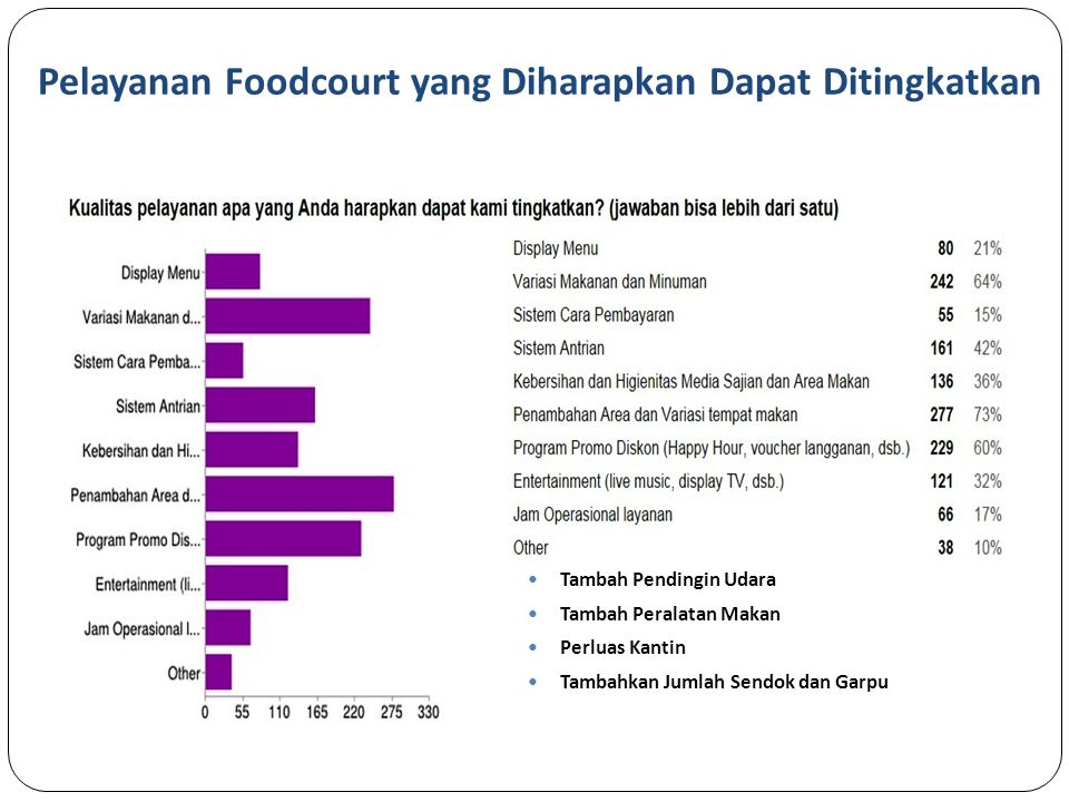 Pelayanan Foodcourt yang Diharapkan Dapat Ditingkatkan Tambah Pendingin Udara Tambah Peralatan Makan Perluas Kantin Tambahkan Jumlah Sendok dan Garpu