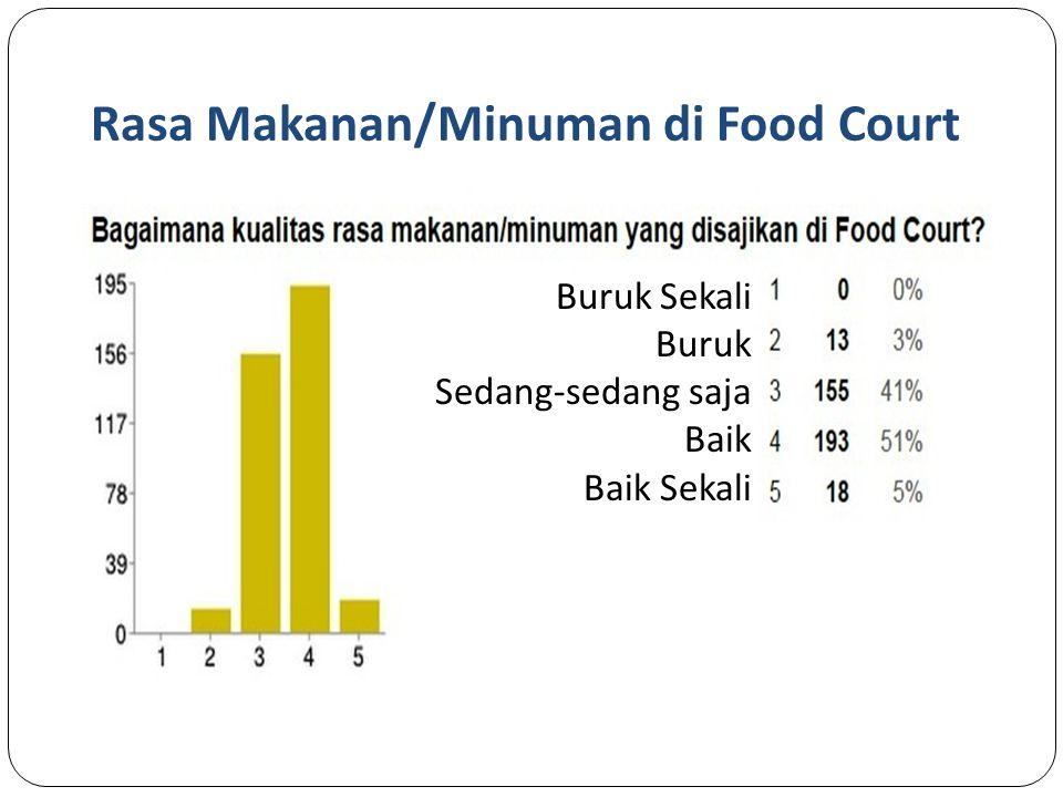 Rasa Makanan/Minuman di Food Court Buruk Sekali Buruk Sedang-sedang saja Baik Baik Sekali