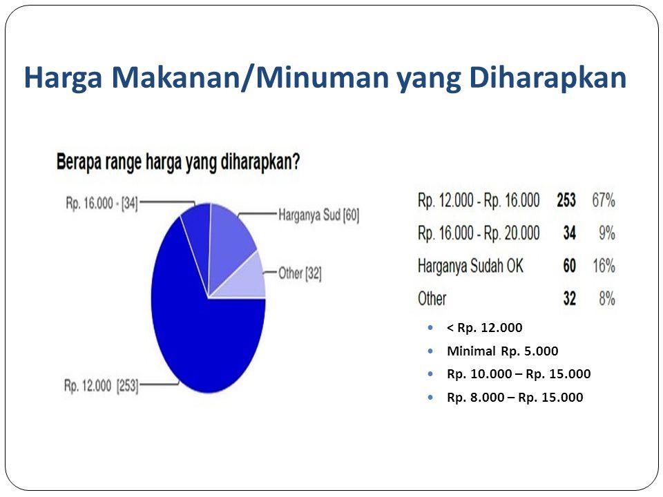 Harga Makanan/Minuman yang Diharapkan < Rp.12.000 Minimal Rp.