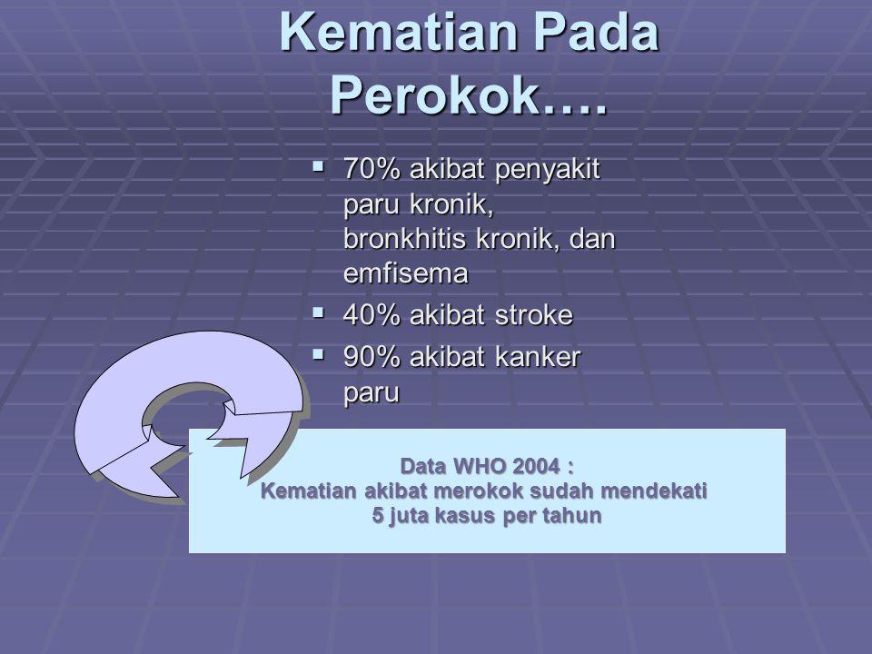 Kematian Pada Perokok….  70% akibat penyakit paru kronik, bronkhitis kronik, dan emfisema  40% akibat stroke  90% akibat kanker paru Data WHO 2004
