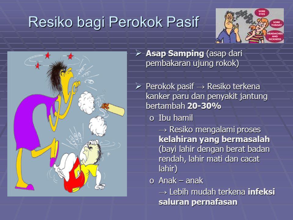 Resiko bagi Perokok Pasif  Asap Samping (asap dari pembakaran ujung rokok)  Perokok pasif → Resiko terkena kanker paru dan penyakit jantung bertamba