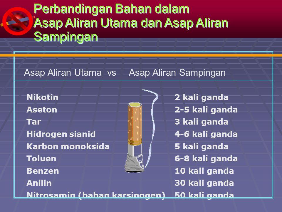 Perbandingan Bahan dalam Asap Aliran Utama dan Asap Aliran Sampingan Perbandingan Bahan dalam Asap Aliran Utama dan Asap Aliran Sampingan Nikotin Aset