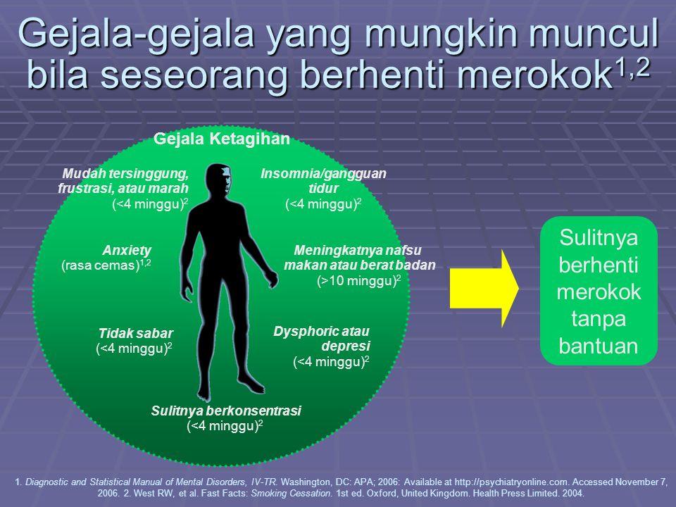 Gejala-gejala yang mungkin muncul bila seseorang berhenti merokok 1,2 Tidak sabar (<4 minggu) 2 Meningkatnya nafsu makan atau berat badan (>10 minggu)