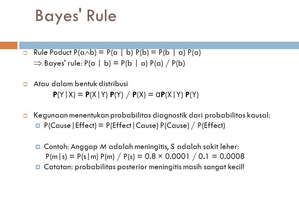 Bayes Rule dan kebebasan kondisional P(Cavity   toothache  catch) = α P(toothache  catch   Cavity) P(Cavity) = α P(toothache   Cavity) P(catch   Cavity) P(Cavity)  Ini adalah contoh model Bayes yang naïve : P(Cause,Effect 1, …,Effect n ) = P(Cause) π i P(Effect i  Cause)  Jumlah parameter total linear dalam n