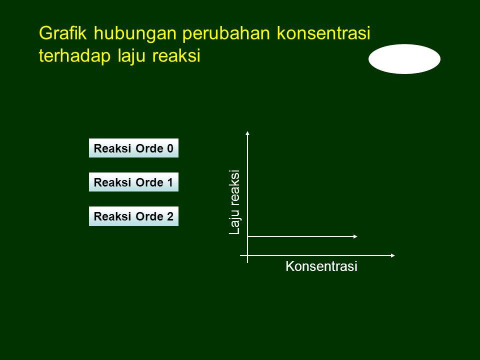 Grafik hubungan perubahan konsentrasi terhadap laju reaksi Konsentrasi Laju reaksi Reaksi Orde 0 Reaksi Orde 1 Reaksi Orde 2