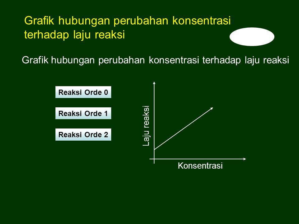 Grafik hubungan perubahan konsentrasi terhadap laju reaksi Konsentrasi Laju reaksi Reaksi Orde 0 Reaksi Orde 1 Reaksi Orde 2 Grafik hubungan perubahan
