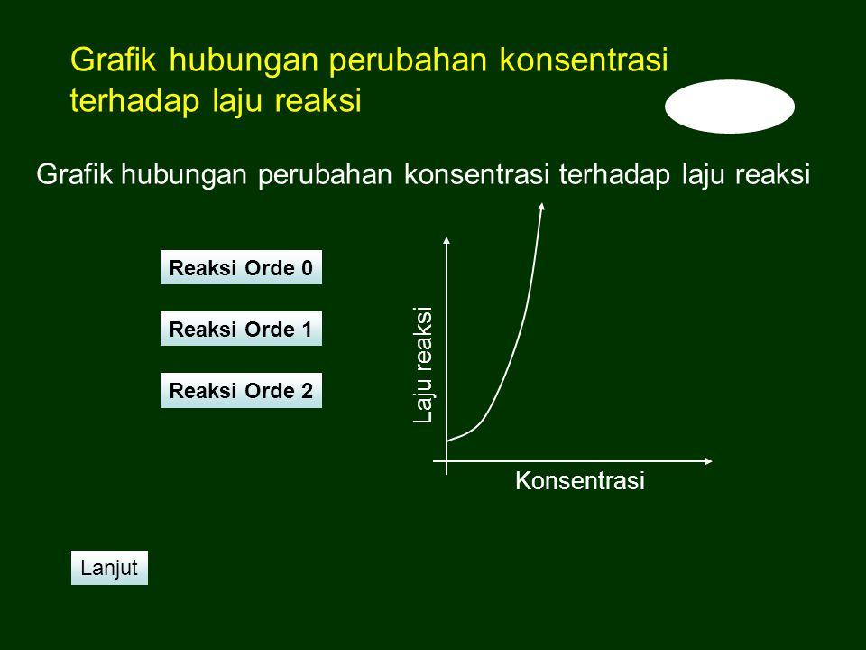 Konsentrasi Laju reaksi Reaksi Orde 2 Reaksi Orde 1 Reaksi Orde 0 Lanjut Grafik hubungan perubahan konsentrasi terhadap laju reaksi