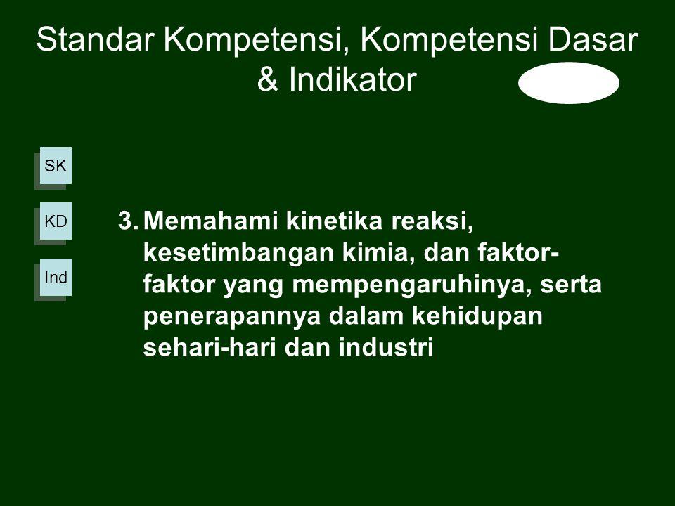 SK KD Ind 3.Memahami kinetika reaksi, kesetimbangan kimia, dan faktor- faktor yang mempengaruhinya, serta penerapannya dalam kehidupan sehari-hari dan industri Standar Kompetensi, Kompetensi Dasar & Indikator