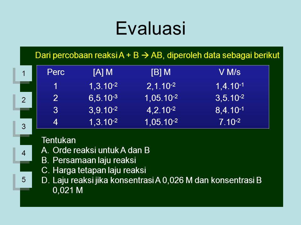 Evaluasi Dari percobaan reaksi A + B  AB, diperoleh data sebagai berikut Tentukan A.Orde reaksi untuk A dan B B.Persamaan laju reaksi C.Harga tetapan laju reaksi D.Laju reaksi jika konsentrasi A 0,026 M dan konsentrasi B 0,021 M 1 1 2 2 3 3 4 4 5 5