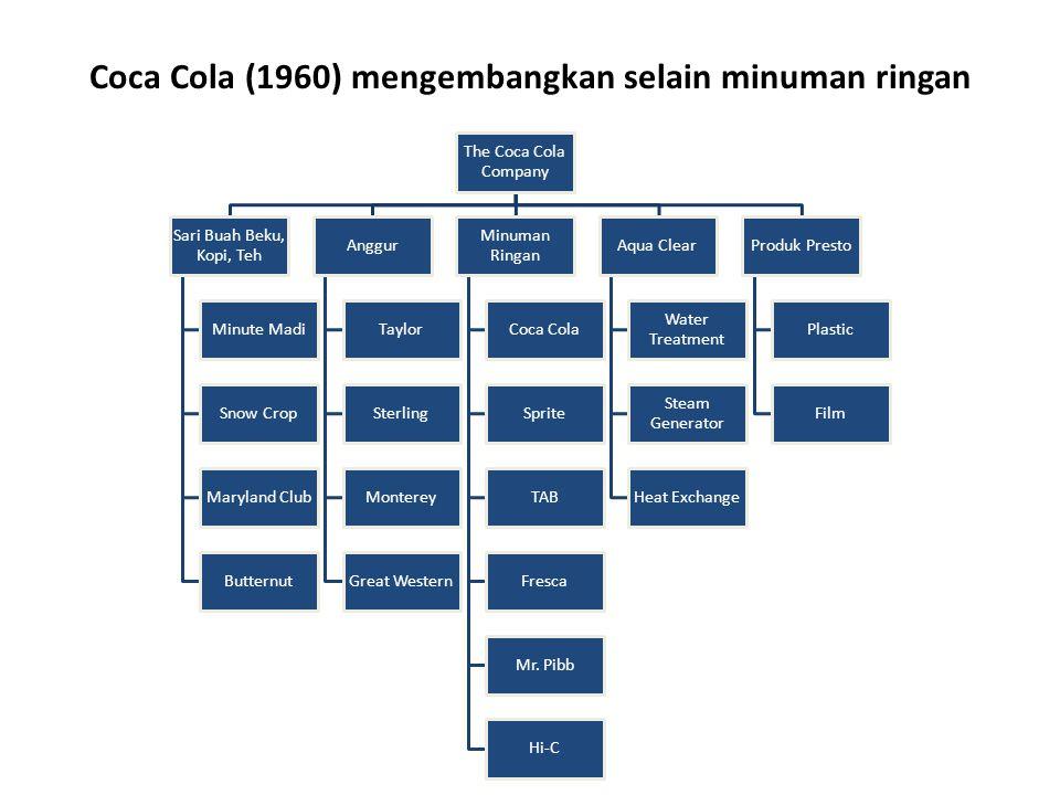 Coca Cola (1960) mengembangkan selain minuman ringan The Coca Cola Company Sari Buah Beku, Kopi, Teh Minute Madi Snow Crop Maryland Club Butternut Ang