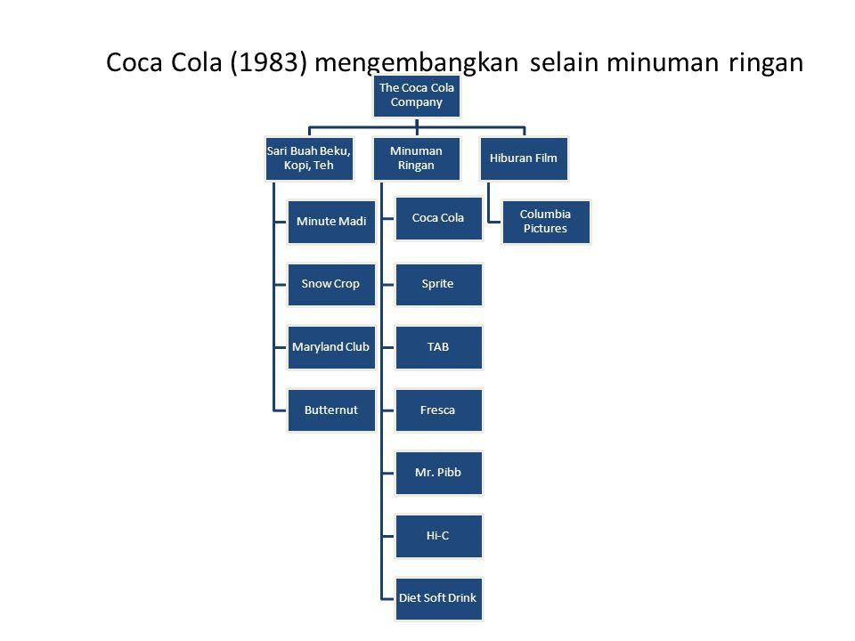 Coca Cola (1983) mengembangkan selain minuman ringan The Coca Cola Company Sari Buah Beku, Kopi, Teh Minute Madi Snow Crop Maryland Club Butternut Min