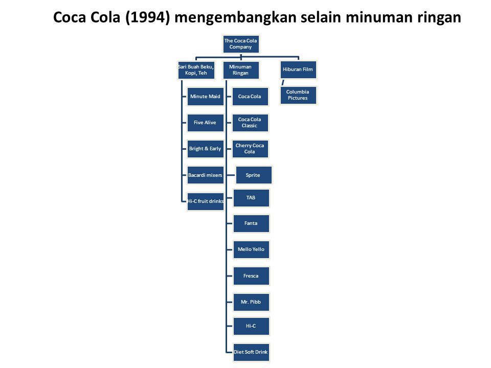 Coca Cola (1994) mengembangkan selain minuman ringan The Coca Cola Company Sari Buah Beku, Kopi, Teh Minute Maid Five Alive Bright & Early Bacardi mix