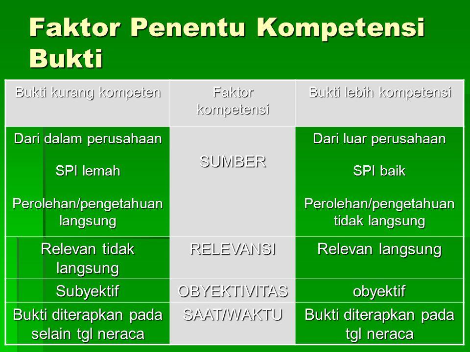 Faktor Penentu Kompetensi Bukti Bukti kurang kompeten Faktor kompetensi Bukti lebih kompetensi Dari dalam perusahaan SPI lemah Perolehan/pengetahuan l