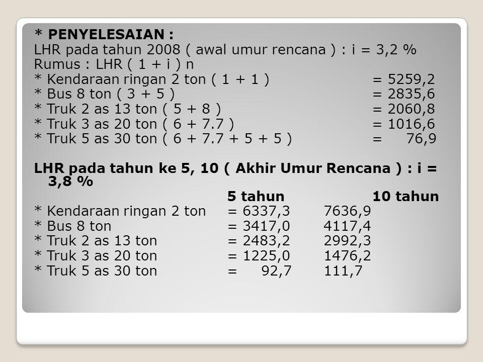 Angka Ekivalen ( E ) * Kendaraan ringan 2 ton= 0,0002 + 0,0002 = 0,0004 * Bus 8 ton= 0,0183 + 0,1410 = 0,1593 * Truk 2 as 13 ton= 0,1410 + 0,9238 = 1,0648 * Truk 3 as 20 ton= 0,2923 + 0,7452 = 1,0375 * Truk 5 as 30 ton= 1,0375 +2(0,1410) = 1,3195 Menghitung LEP : Rumus C x LHR x E * Kendaraan ringan 2 ton = 0,50 x 5259,2 x 0,0004 = 0,0518 * Bus 8 ton = 0,50 x 2835,6 x 0,1593 = 225,9 * Truk 2 as 13 ton = 0,50 x 2060,8 x 1,0648 = 1097,1 * Truk 3 as 20 ton = 0,50 x 1016,0 x 1,0375 = 527,4 * Truk 5 as 30 ton = 0,50 x 76,9 x 1,3195 = 50,8 LEP = 1901,25