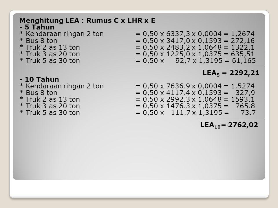 Menghitung LET LET 5 = ½ ( LEP + LEA 5 ) = ½ ( 1901,25 + 2292,21 ) = 2096,73 LET 10 = ½ ( LEA 5 + LEA 10 ) = ½ ( 2292,21 + 2762,12 ) = 2527,17 Menghitung LER : LER 5 = LET 5 x UR/10 = 2096,73 x 5/10 = 1048,37 1.67 x LER 5 = 1.67 x 1048,37 = 1750.78 LER 10 = LET 10 x UR/10 = 2527,17 x 10/10 = 2527,17 2.5 x LER 10 = 2.5 x 2527,17 = 6317.93 Mencari ITP : dengan nomogram 2 CBR = 3,4 ; DDT = 4 ; IPt = 2.0-2,5 (diambil 2,0) ; FR = 1,0 ; IP0 = 3,9 – 3,5 1,67 LER5 =1750,78ITP5 = 7.4 2,5 LER10= 6317,93 ITP10 = 7.9
