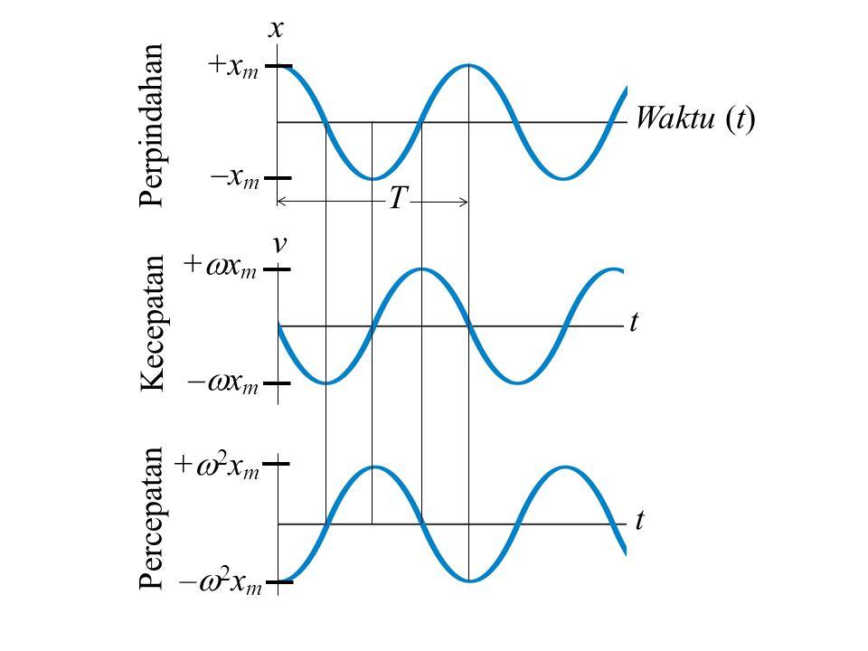 x Waktu (t) t t –xm–xm +xm+xm +x m –x m –2xm–2xm +2xm+2xm v Perpindahan Kecepatan Percepatan T