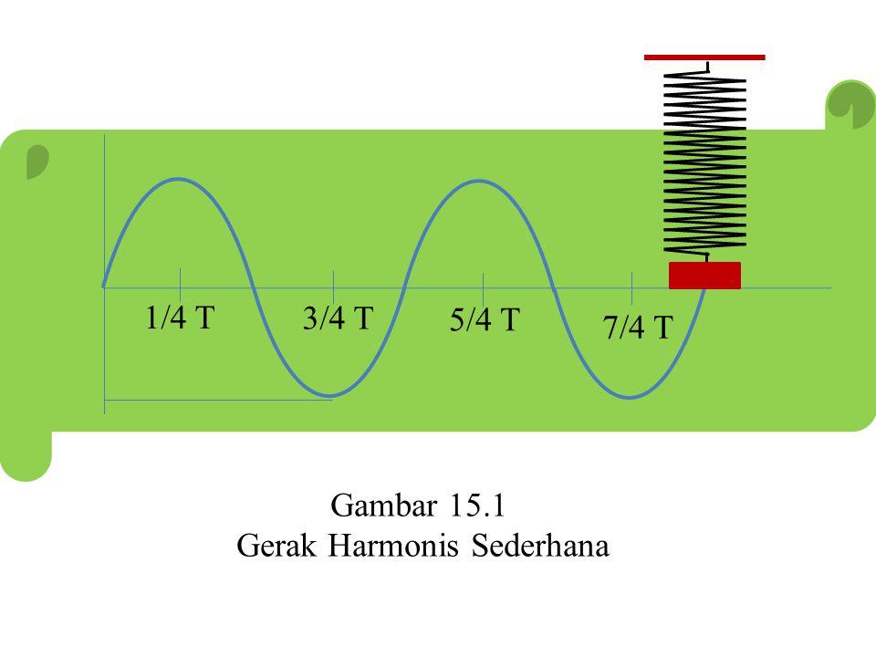 1/2 T T 3/2 T Gambar 15.1 Gerak Harmonis Sederhana 1/4 T 3/4 T 5/4 T 7/4 T