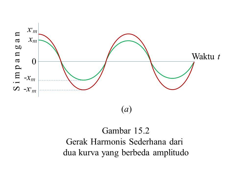 x'mx'm xmxm -x ' m -x m 0 S i m p a n g a n Waktu t Gambar 15.2 Gerak Harmonis Sederhana dari dua kurva yang berbeda amplitudo (a)(a)