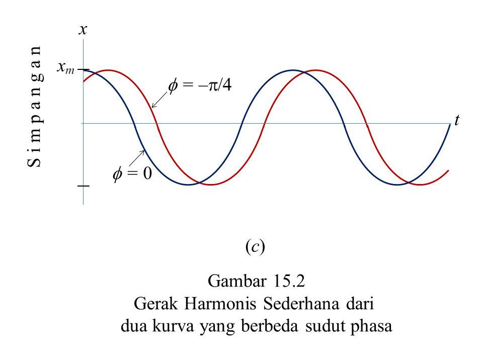 xmxm  = –  /4  = 0 t x S i m p a n g a n Gambar 15.2 Gerak Harmonis Sederhana dari dua kurva yang berbeda sudut phasa (c)(c)