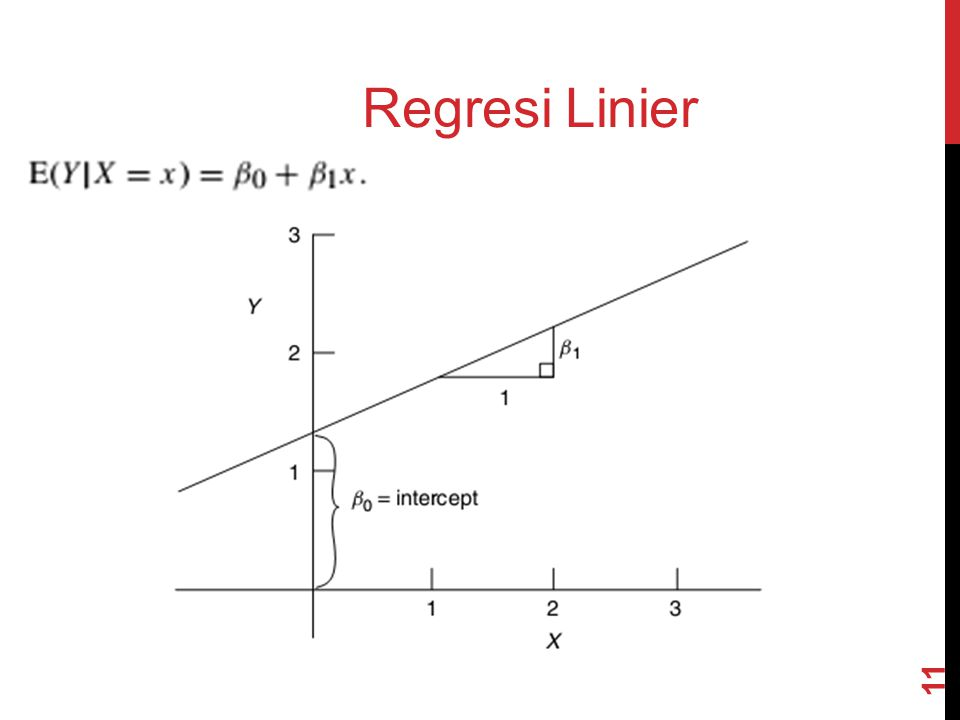 Regresi Linier 11