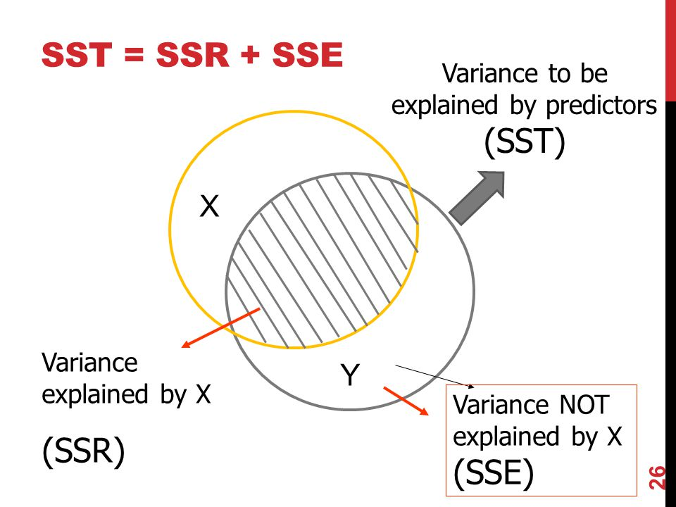 Y X Variance NOT explained by X (SSE) Variance explained by X (SSR) SST = SSR + SSE Variance to be explained by predictors (SST) 26