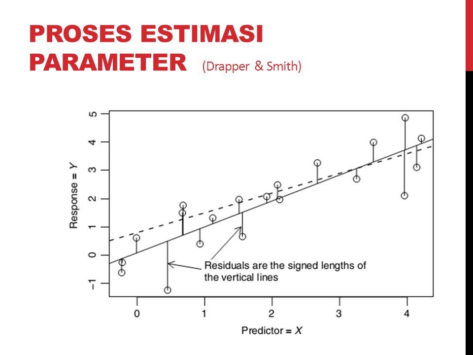 PROSES ESTIMASI PARAMETER (Drapper & Smith)
