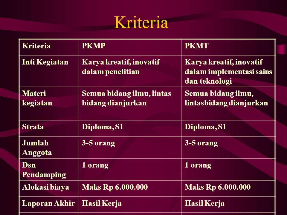 Kriteria PKMPPKMT Inti KegiatanKarya kreatif, inovatif dalam penelitian Karya kreatif, inovatif dalam implementasi sains dan teknologi Materi kegiatan