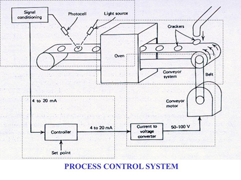 Signal Conversion Actuator FCE