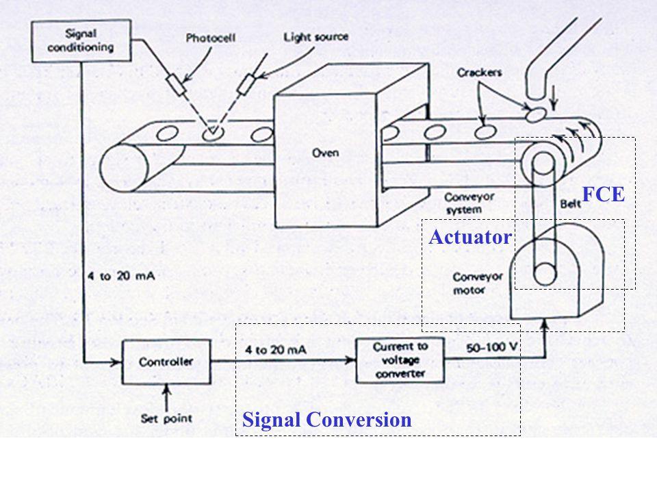 SIGNAL CONVERSION  ANALOG ELECTRICAL SIGNAL  Current (4 – 20) mA  Voltage (0 – 5) V  DIGITAL ELECTRICAL SIGNAL  4-bit word  PNEUMATIC SIGNAL  Pressure (3 – 15) psi