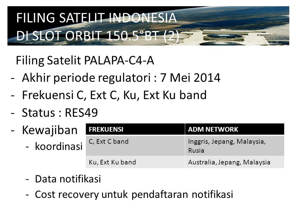 Filing Satelit PALAPA-C4-A -Akhir periode regulatori : 7 Mei 2014 -Frekuensi C, Ext C, Ku, Ext Ku band -Status : RES49 -Kewajiban -koordinasi : -Data notifikasi -Cost recovery untuk pendaftaran notifikasi FILING SATELIT INDONESIA DI SLOT ORBIT 150.5°BT (2) FREKUENSIADM NETWORK C, Ext C bandInggris, Jepang, Malaysia, Rusia Ku, Ext Ku bandAustralia, Jepang, Malaysia