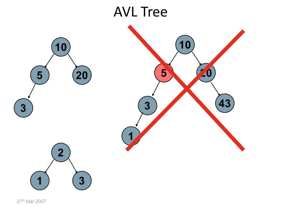 AVL Tree 27 th Mar 2007 10 5 3 20 2 13 10 5 3 20 1 43 5