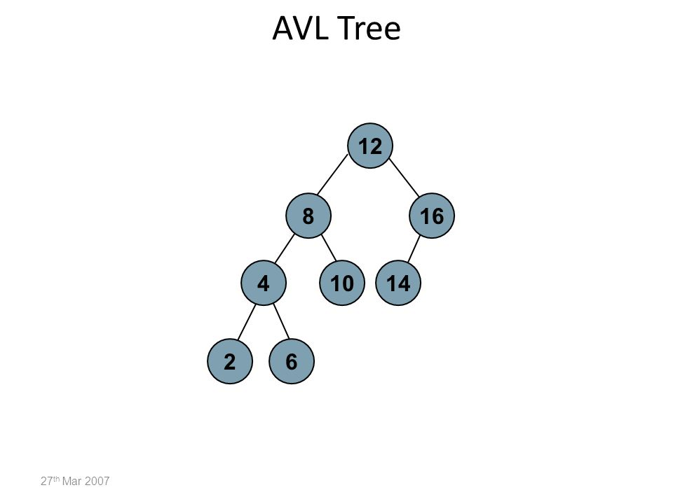Penyisipan node di AVL Tree Setelah insert 1 27 th Mar 2007 12 816 410 26 14 1