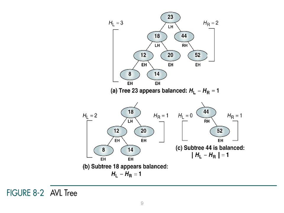 10 Menyeimbangkan AVL Tree AVL trees diseimbangkan dengan merotasikan node ke kiri atau ke kanan Kasus penyeimbangan pada sebuah node: 1.