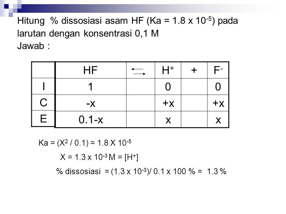 Hitung % dissosiasi asam HF (Ka = 1.8 x 10 -5 ) pada larutan dengan konsentrasi 0,1 M Jawab : HFH+H+ +F-F- 100 -x+x 0.1-xxx I C E Ka = (X 2 / 0.1) = 1