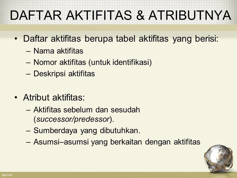 DAFTAR AKTIFITAS & ATRIBUTNYA Daftar aktifitas berupa tabel aktifitas yang berisi: –Nama aktifitas –Nomor aktifitas (untuk identifikasi) –Deskripsi ak