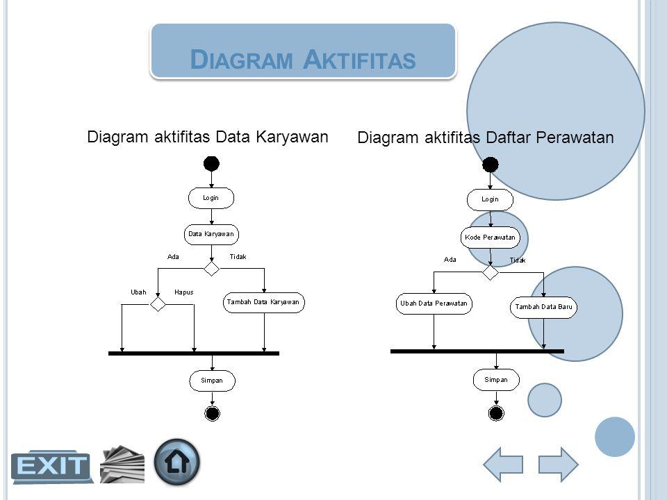 D IAGRAM A KTIFITAS Diagram aktifitas Data Karyawan Diagram aktifitas Daftar Perawatan