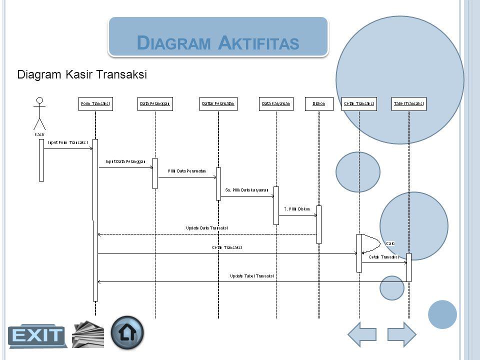 D IAGRAM A KTIFITAS Diagram Kasir Transaksi