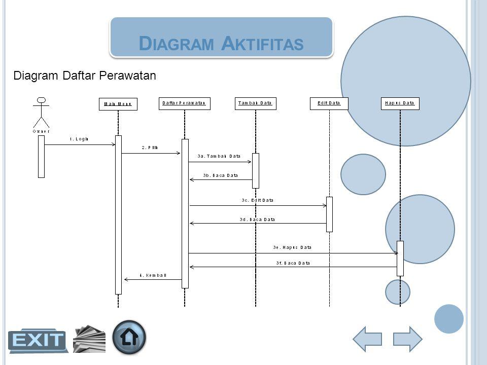 D IAGRAM A KTIFITAS Diagram Daftar Perawatan