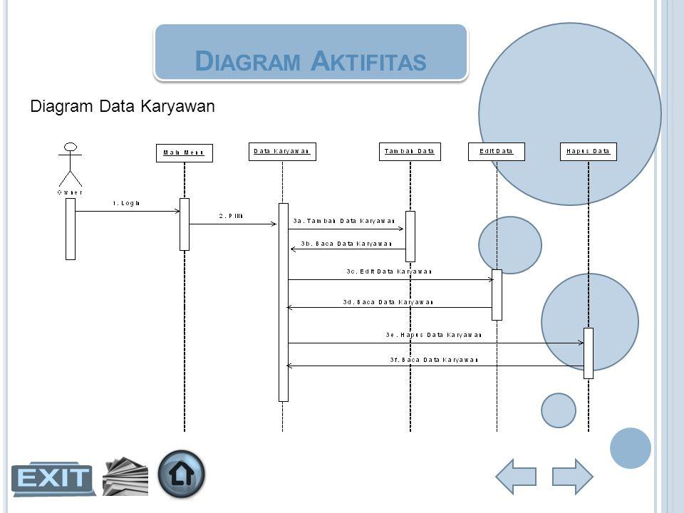 D IAGRAM A KTIFITAS Diagram Data Karyawan