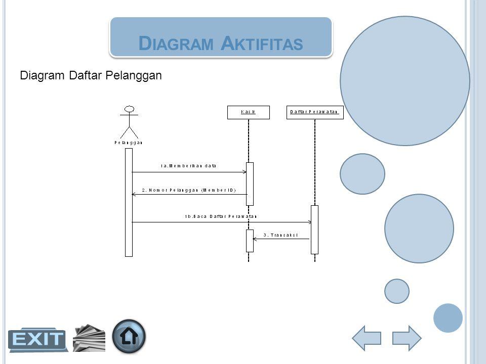 D IAGRAM A KTIFITAS Diagram Daftar Pelanggan