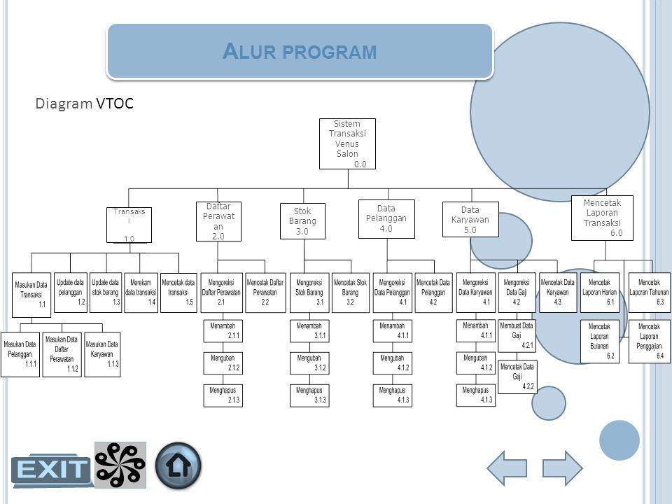 A LUR PROGRAM Diagram VTOC Sistem Transaksi Venus Salon 0.0 Transaks i 1.0 Daftar Perawat an 2.0 Stok Barang 3.0 Data Pelanggan 4.0 Data Karyawan 5.0