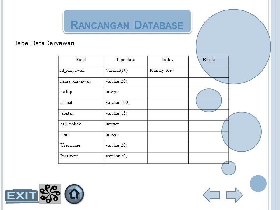 R ANCANGAN D ATABASE Tabel Data Karyawan FieldTipe dataIndexRelasi id_karyawanVarchar(10)Primary Key nama_karyawanvarchar(20) no.ktpinteger alamatvarc
