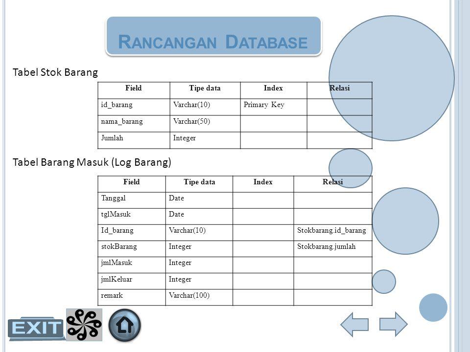 R ANCANGAN D ATABASE Tabel Barang Masuk (Log Barang) FieldTipe dataIndexRelasi TanggalDate tglMasukDate Id_barangVarchar(10)Stokbarang.id_barang stokB