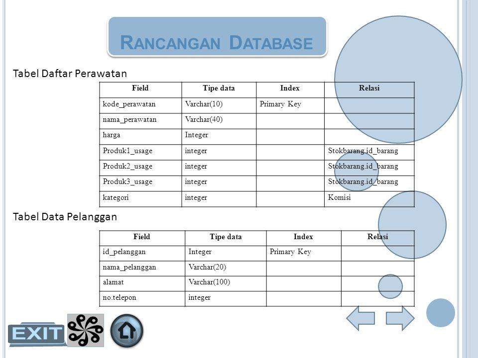 R ANCANGAN D ATABASE Tabel Data Pelanggan FieldTipe dataIndexRelasi id_pelangganIntegerPrimary Key nama_pelangganVarchar(20) alamatVarchar(100) no.tel