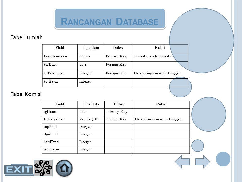 R ANCANGAN D ATABASE Tabel Jumlah Tabel Komisi FieldTipe dataIndexRelasi kodeTransaksiintegerPrimary KeyTransaksi.kodeTransaksi tglTransdateForeign Ke